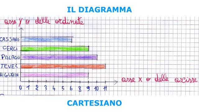 IL DIAGRAMMA CARTESIANO